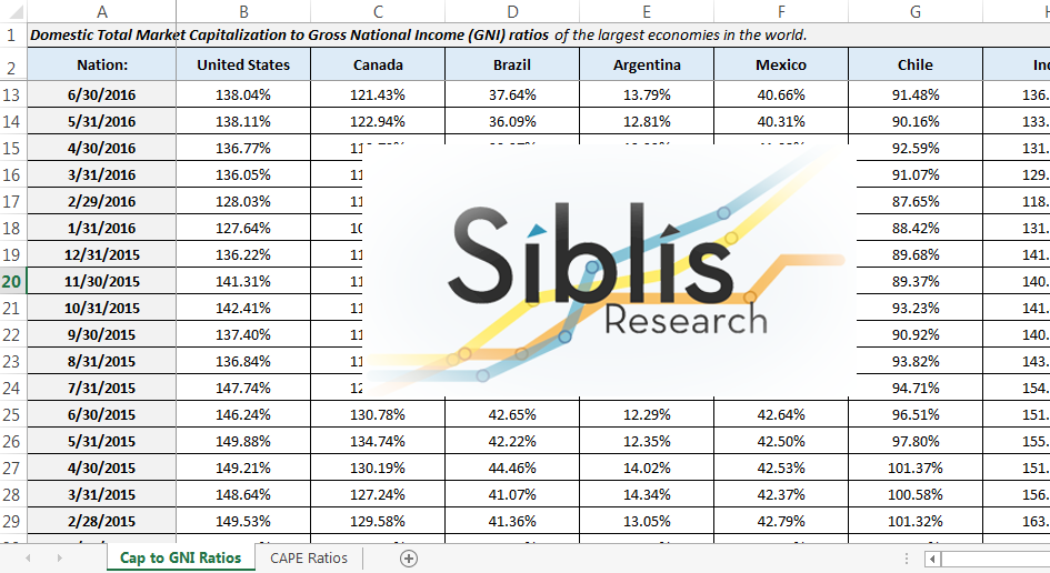 Global Valuations Database by Siblis Research + Quarterly Updates Perpetual
