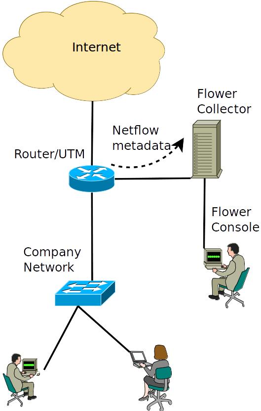 Netflow/IPFIX Basic example